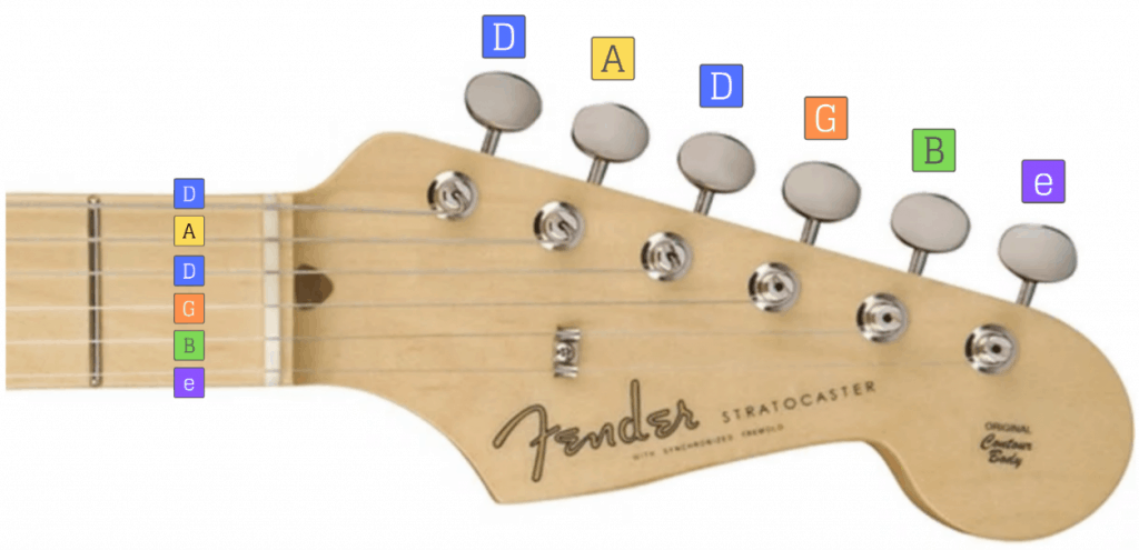 Diagram showing the notes of Drop-D tuning for a guitar