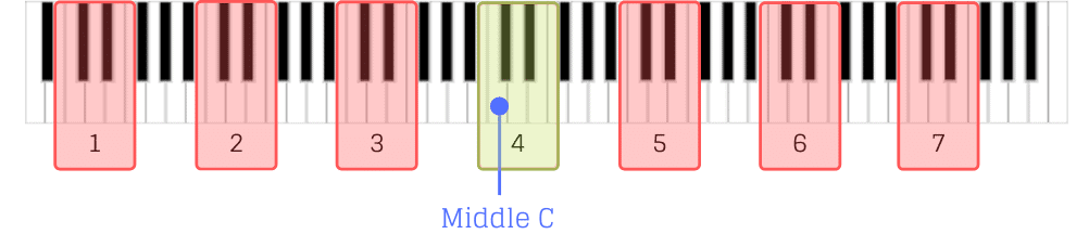 How to find Middle C on an 88-key piano keyboard