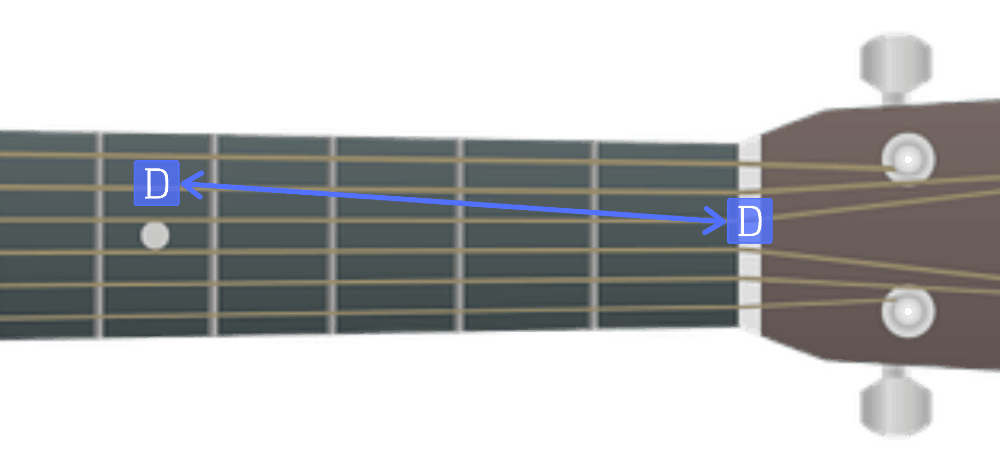 How to tune a guitar with the 5th fret method - The D String