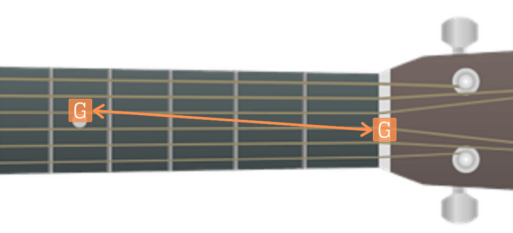 How to tune a guitar with the 5th fret method - The G String