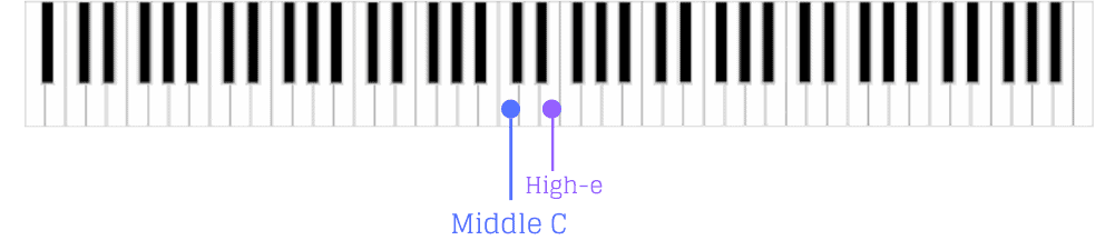 How to tune your high-e guitar string using a piano